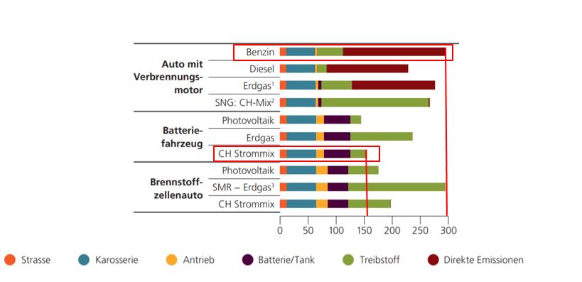 Treibhausgasemissionen von verschiedenen Fahrzeugtechnologien [gCO2eq/km]. Adaptiert von Energieschweiz und dem Paul Scherrer Institut.